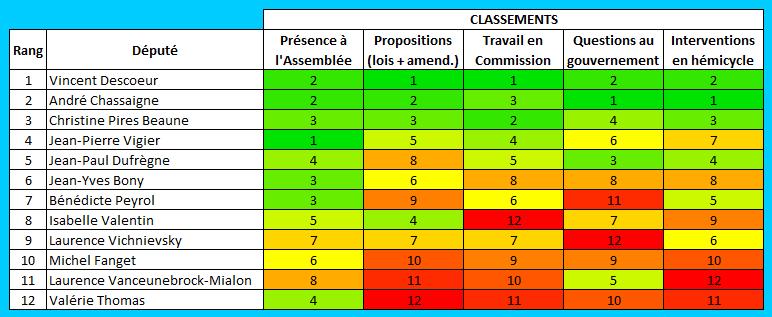 classement députés
